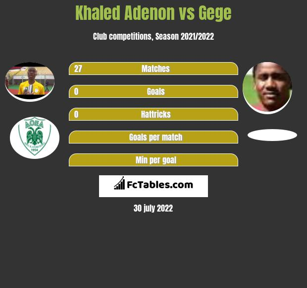 Khaled Adenon vs Gege infographic