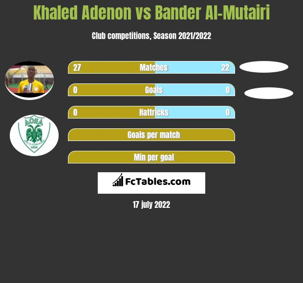 Khaled Adenon infographic statistics for Al Feiha