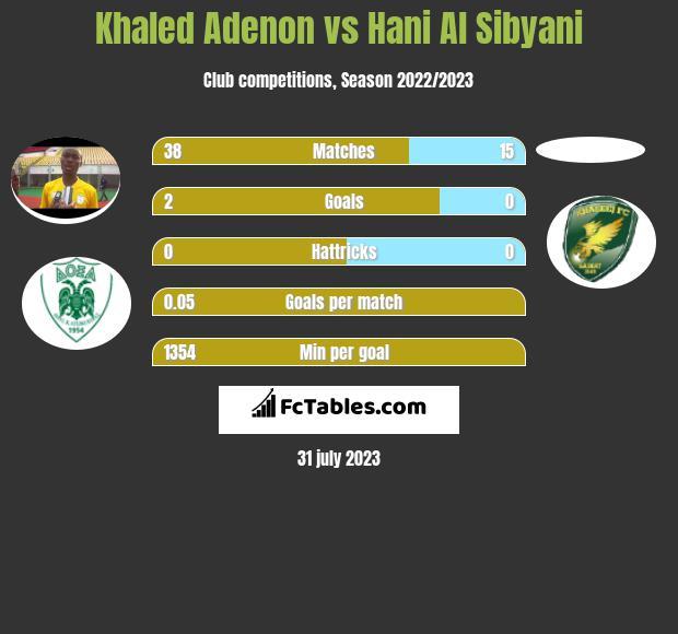 Khaled Adenon vs Hani Al Sibyani infographic