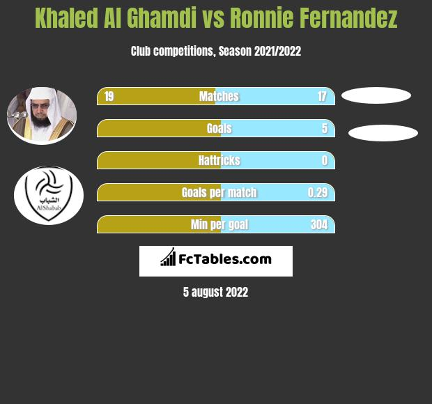 Khaled Al Ghamdi vs Ronnie Fernandez infographic