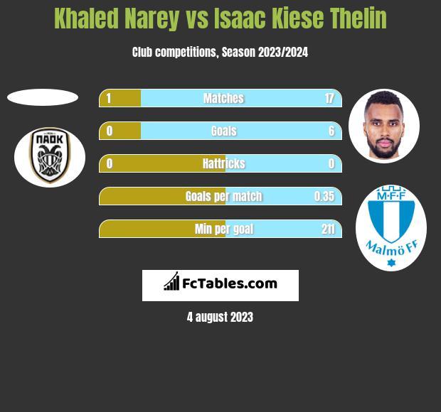 Khaled Narey vs Isaac Kiese Thelin h2h player stats