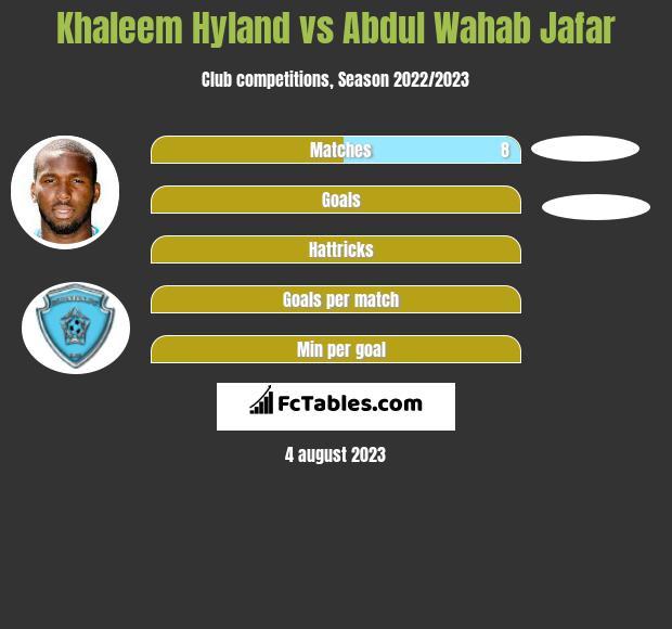 Khaleem Hyland vs Abdul Wahab Jafar infographic