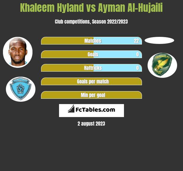 Khaleem Hyland vs Ayman Al-Hujaili infographic