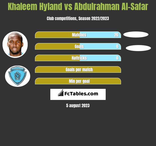 Khaleem Hyland vs Abdulrahman Al-Safar infographic