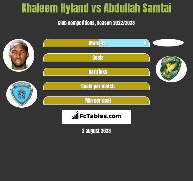 Khaleem Hyland vs Abdullah Samtai infographic