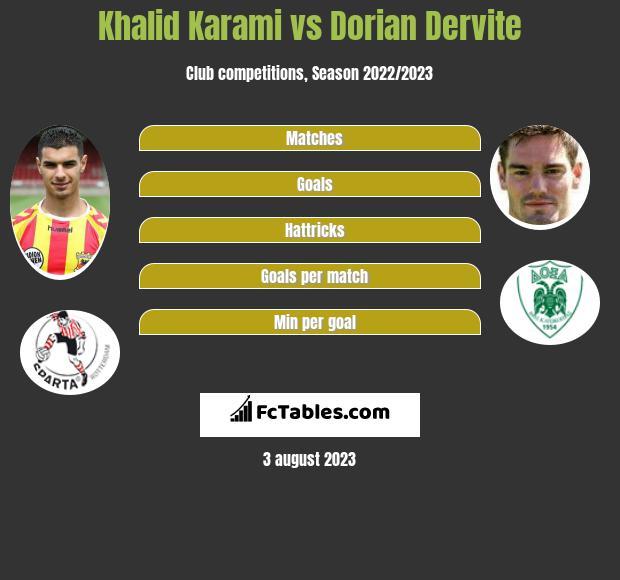 Khalid Karami vs Dorian Dervite infographic
