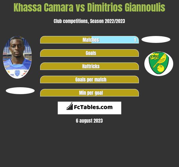 Khassa Camara vs Dimitrios Giannoulis infographic
