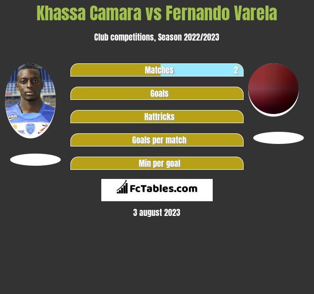 Khassa Camara vs Fernando Varela infographic