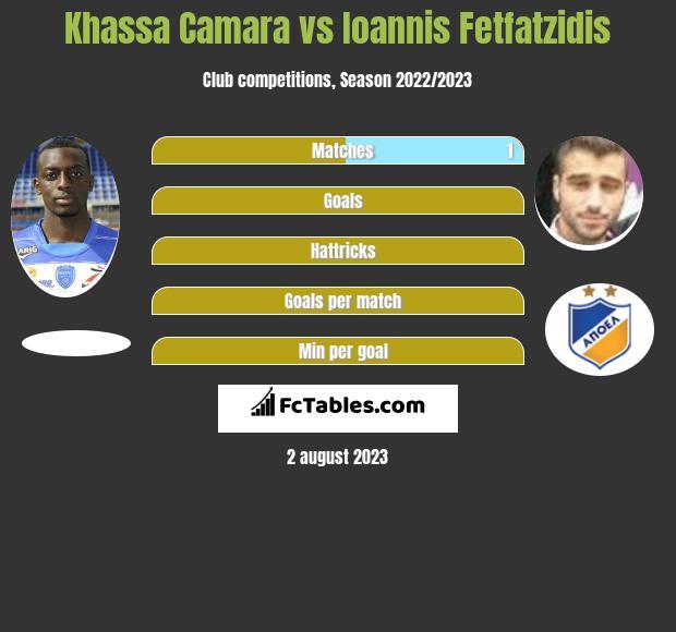 Khassa Camara vs Ioannis Fetfatzidis infographic