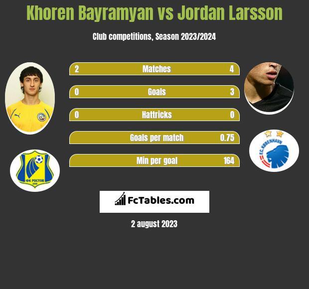 Khoren Bayramyan vs Jordan Larsson infographic