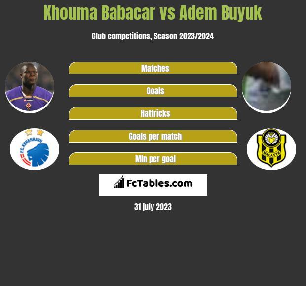 Khouma Babacar vs Adem Buyuk infographic