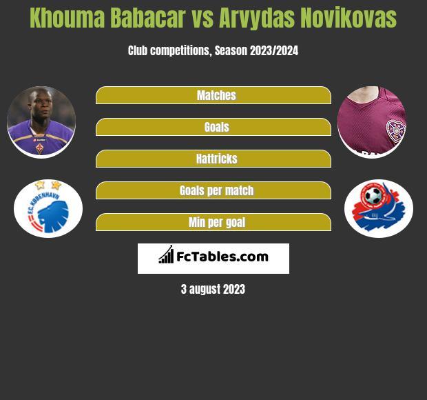 Khouma Babacar vs Arvydas Novikovas infographic