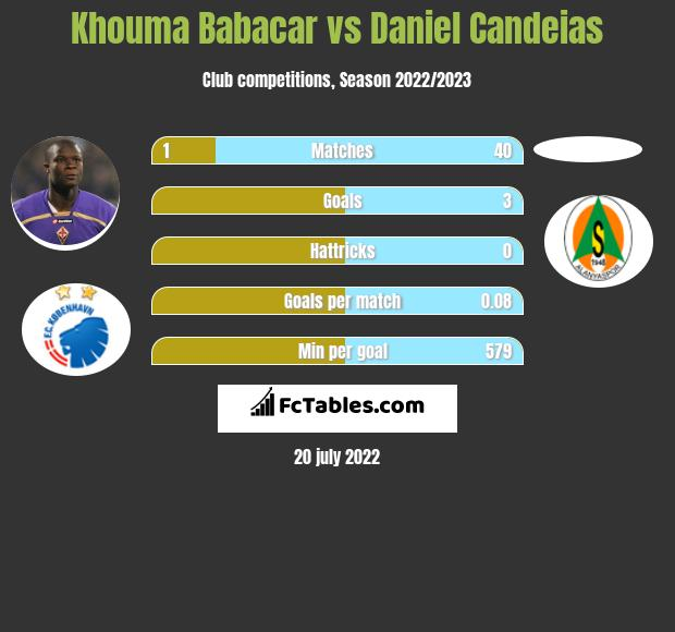 Khouma Babacar vs Daniel Candeias infographic