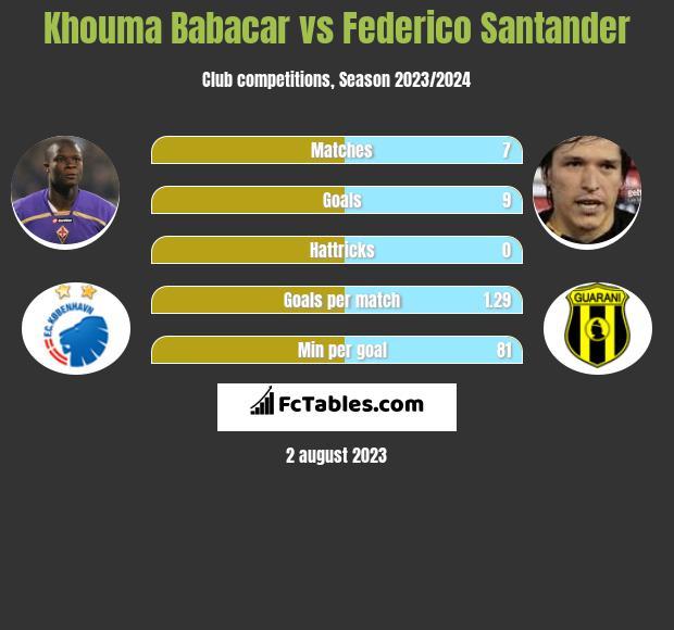 Khouma Babacar vs Federico Santander h2h player stats