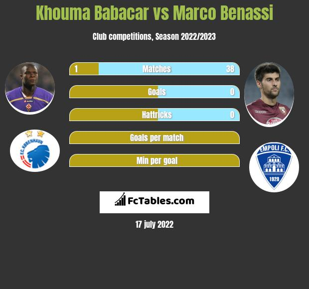 Khouma Babacar vs Marco Benassi h2h player stats