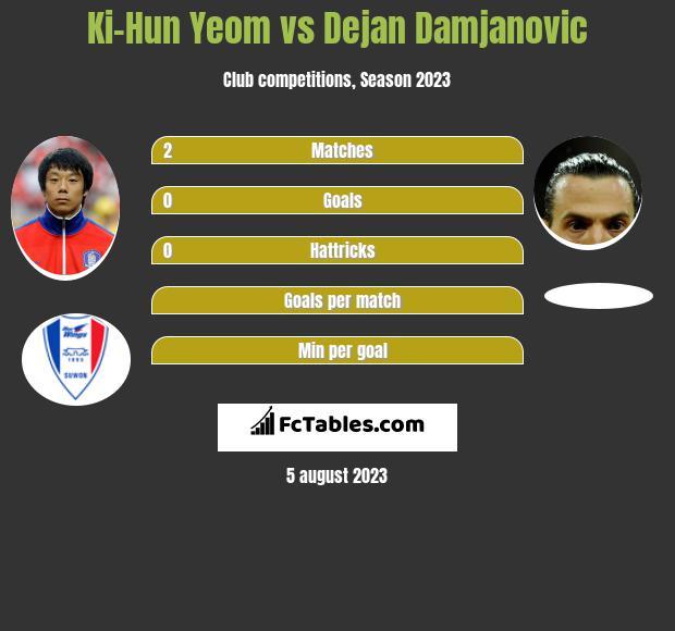 Ki-Hun Yeom vs Dejan Damjanovic infographic