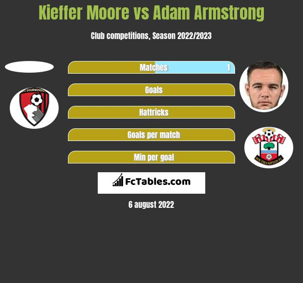 Kieffer Moore vs Adam Armstrong h2h player stats