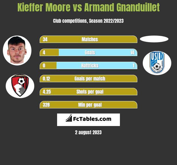Kieffer Moore vs Armand Gnanduillet h2h player stats