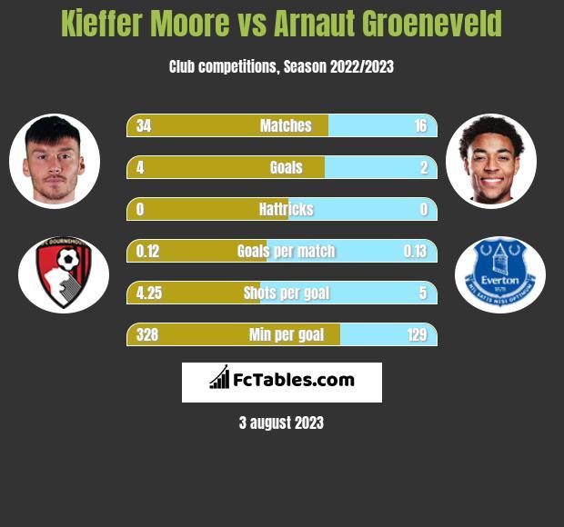 Kieffer Moore vs Arnaut Groeneveld h2h player stats