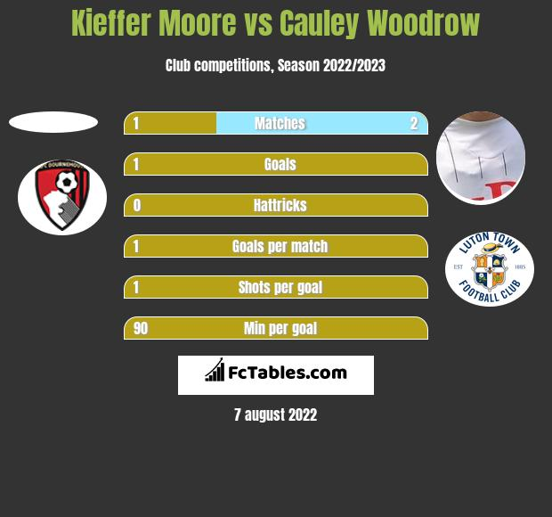 Kieffer Moore vs Cauley Woodrow h2h player stats