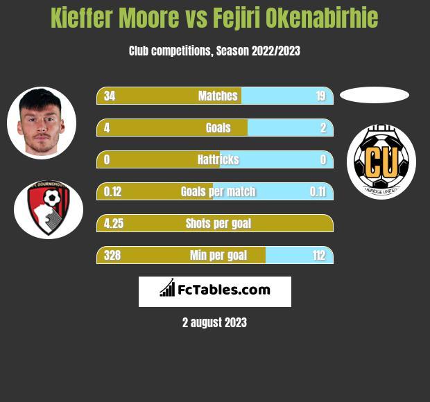 Kieffer Moore vs Fejiri Okenabirhie h2h player stats