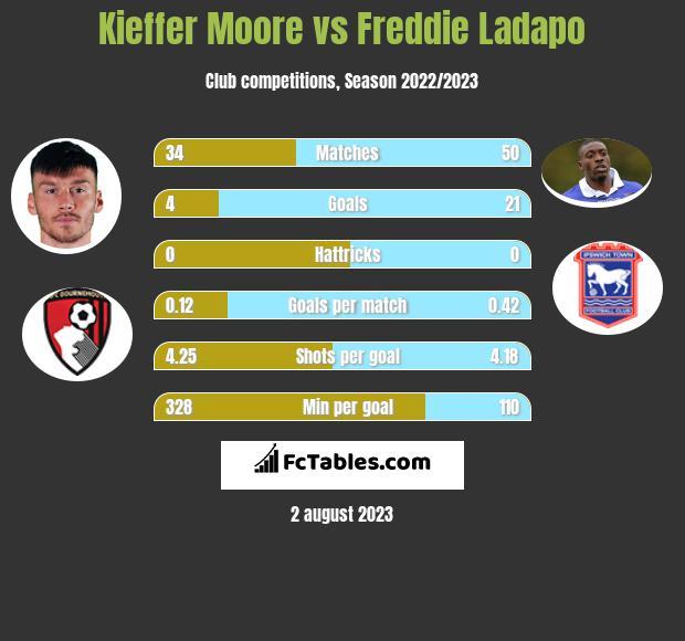 Kieffer Moore vs Freddie Ladapo h2h player stats