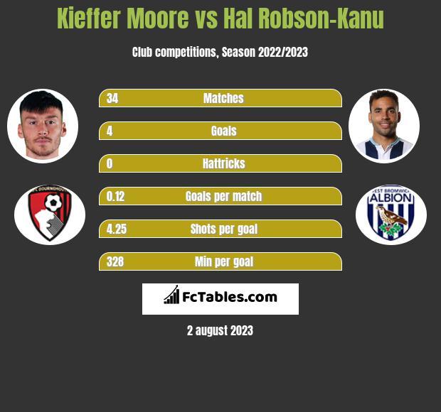 Kieffer Moore vs Hal Robson-Kanu h2h player stats