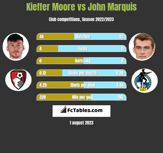 Kieffer Moore vs John Marquis h2h player stats