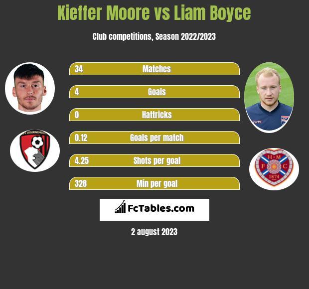 Kieffer Moore vs Liam Boyce h2h player stats