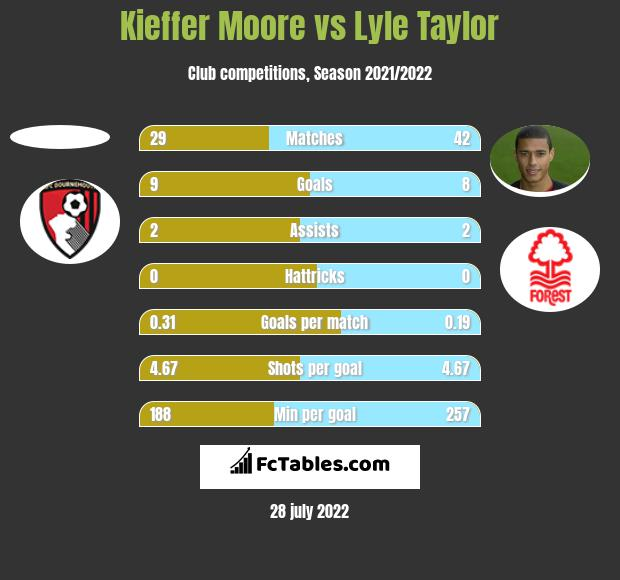 Kieffer Moore vs Lyle Taylor h2h player stats