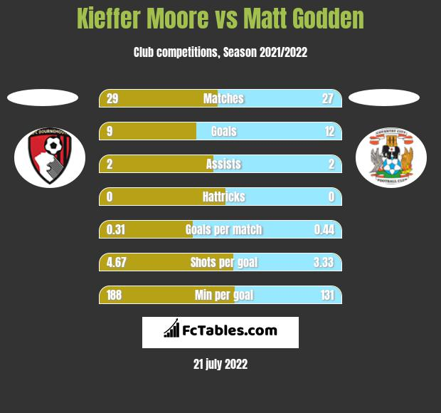 Kieffer Moore vs Matt Godden h2h player stats