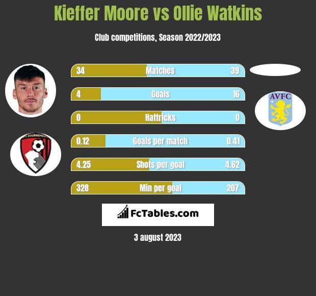 Kieffer Moore vs Ollie Watkins h2h player stats