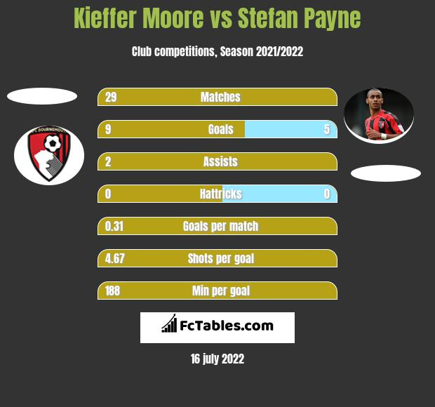 Kieffer Moore vs Stefan Payne h2h player stats