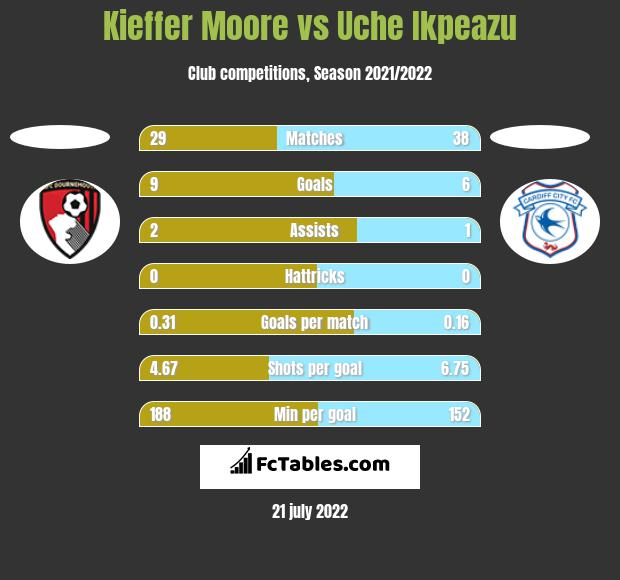 Kieffer Moore vs Uche Ikpeazu h2h player stats