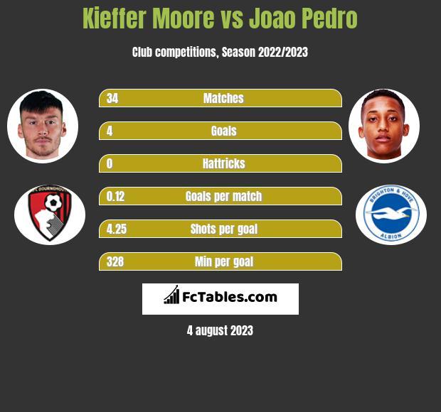 Kieffer Moore vs Joao Pedro h2h player stats