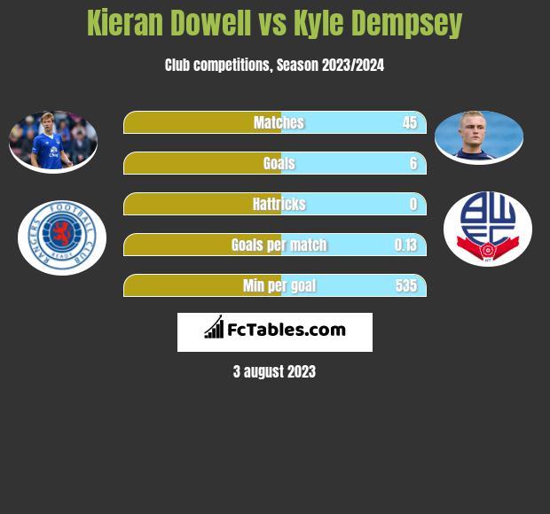 Kieran Dowell vs Kyle Dempsey h2h player stats