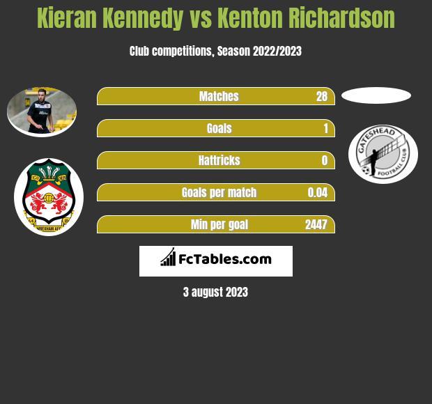 Kieran Kennedy vs Kenton Richardson infographic