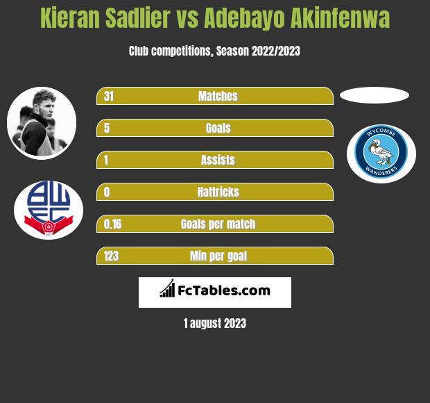 Kieran Sadlier vs Adebayo Akinfenwa h2h player stats