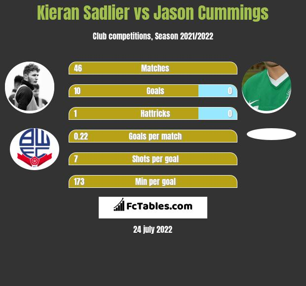 Kieran Sadlier vs Jason Cummings h2h player stats