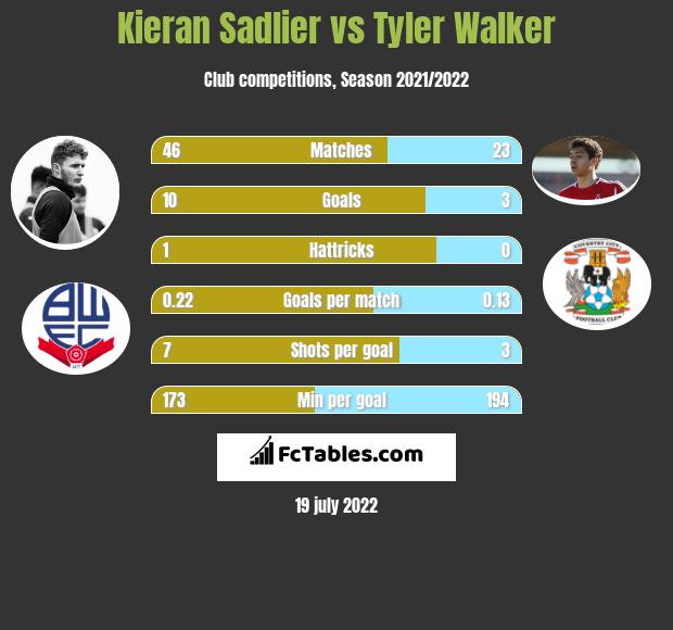 Kieran Sadlier vs Tyler Walker h2h player stats