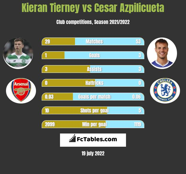 Kieran Tierney vs Cesar Azpilicueta infographic