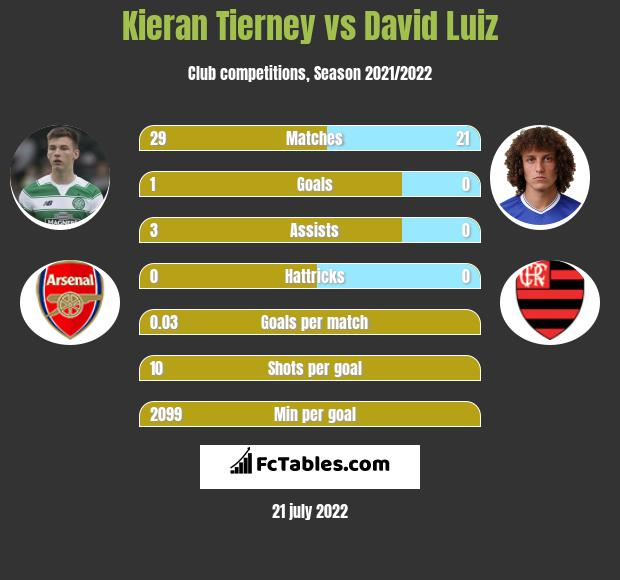 Kieran Tierney vs David Luiz infographic