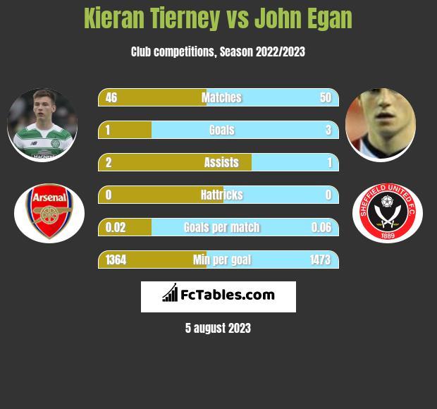 Kieran Tierney vs John Egan infographic
