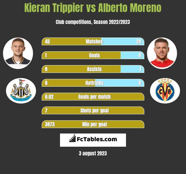 Kieran Trippier vs Alberto Moreno infographic