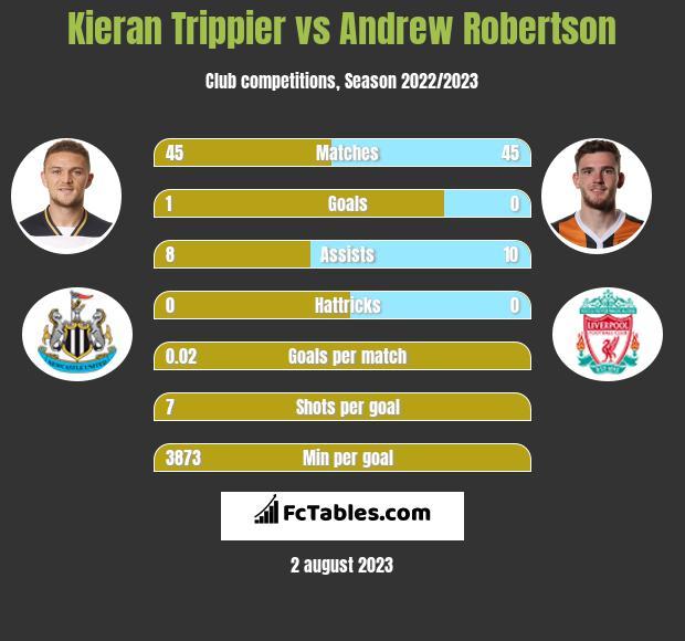 Kieran Trippier vs Andrew Robertson infographic