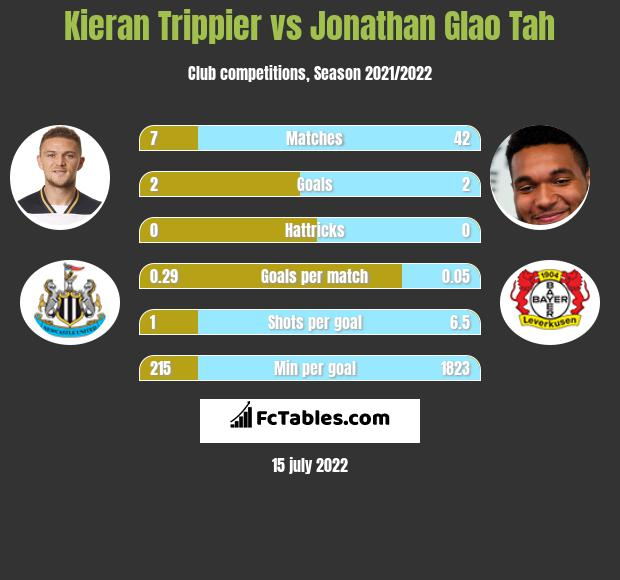 Kieran Trippier vs Jonathan Glao Tah infographic