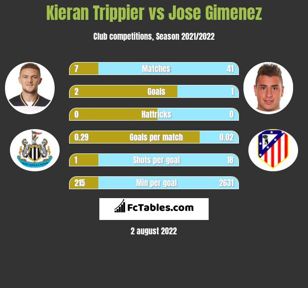 Kieran Trippier infographic statistics for Atletico Madrid