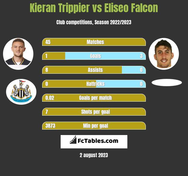 Kieran Trippier vs Eliseo Falcon infographic