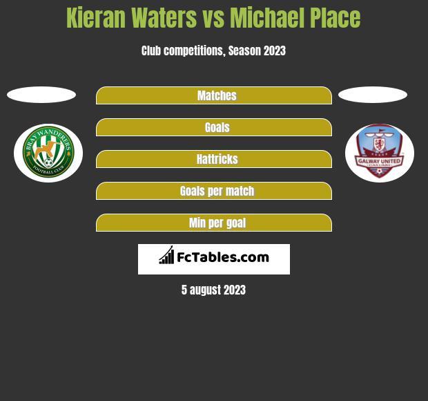 Kieran Waters vs Michael Place h2h player stats