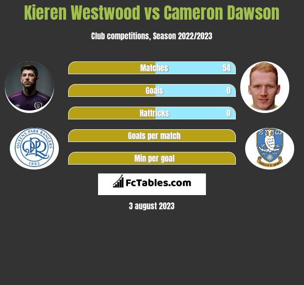 Kieren Westwood vs Cameron Dawson infographic
